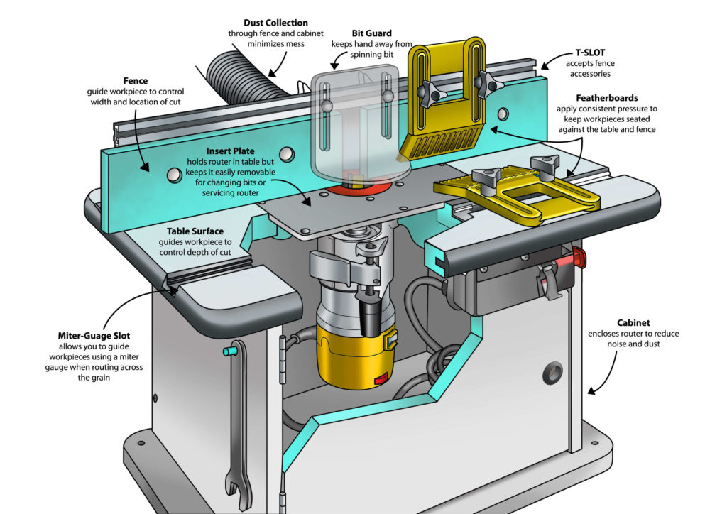 Router table part